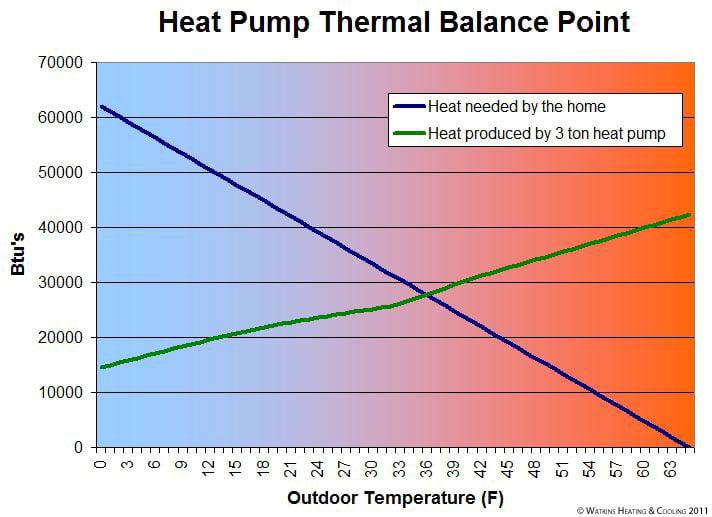 Trane heat pump thermal balance