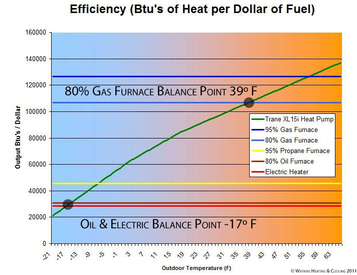 heat pump operation cost